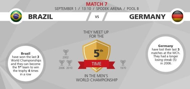 Brazil vs. Germany