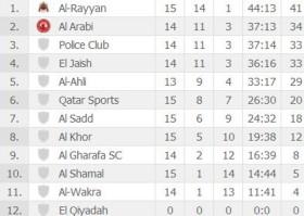 Table Qatar