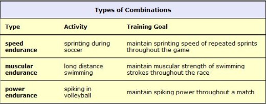 Types-of-combinations