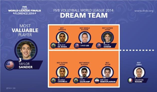 Dream Team World League 2014