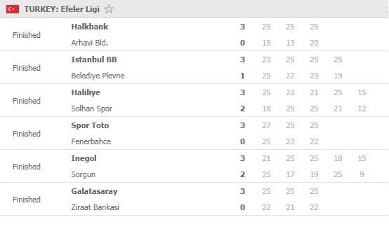 Efeler-Ligi-Round-5