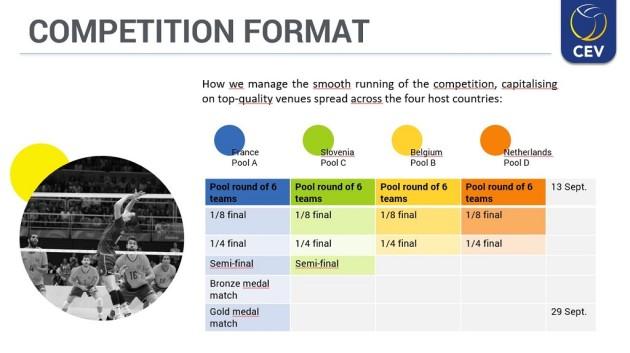 Competition formula